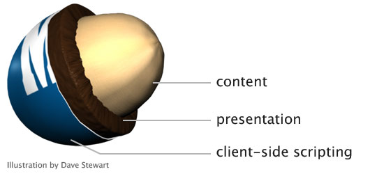 first content, then presentation, then client-side scripting
